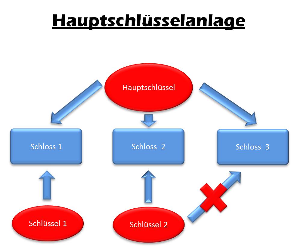 Schließanlagen Bochum